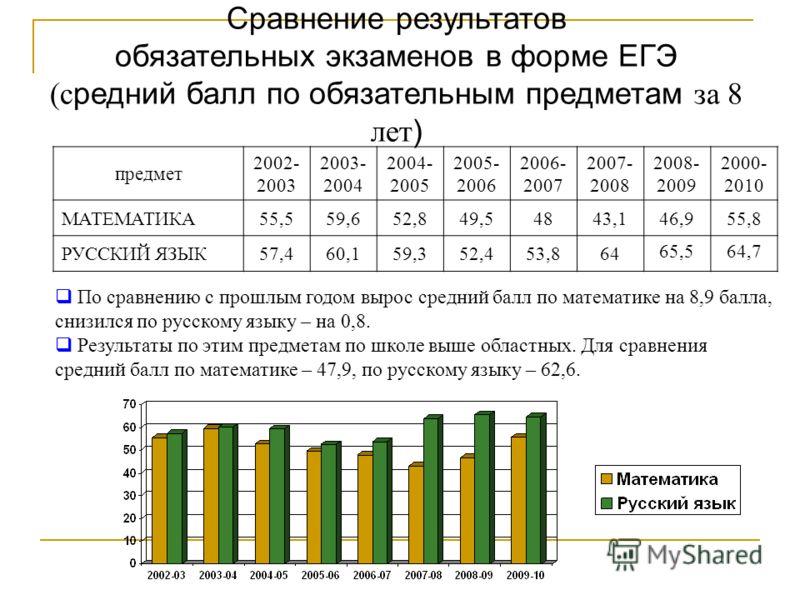 Сравнение результатов обязательных экзаменов в форме ЕГЭ (с редний балл по обязательным предметам за 8 лет ) предмет 2002- 2003 2003- 2004 2004- 2005 2005- 2006 2006- 2007 2007- 2008 2008- 2009 2000- 2010 МАТЕМАТИКА55,559,652,849,54843,146,955,8 РУСС