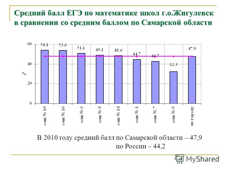 Средний балл ЕГЭ по математике школ г.о.Жигулевск в сравнении со средним баллом по Самарской области В 2010 году средний балл по Самарской области – 47,9 по России – 44,2