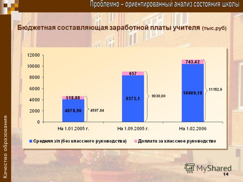 14 Бюджетная составляющая заработной платы учителя (тыс.руб)
