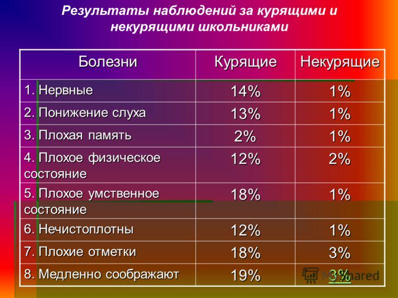 Результаты наблюдений за курящими и некурящими школьникамиБолезниКурящиеНекурящие 1. Нервные 14%1% 2. Понижение слуха 13%1% 3. Плохая память 2%1% 4. Плохое физическое состояние 12%2% 5. Плохое умственное состояние 18%1% 6. Нечистоплотны 12%1% 7. Плох