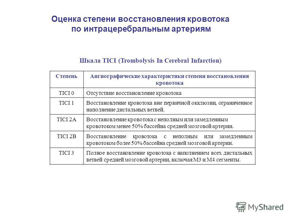 Шкала TICI (Trombolysis In Cerebral Infarction) СтепеньАнгиографические характеристики степени восстановления кровотока TICI 0Отсутствие восстановление кровотока TICI 1Восстановление кровотока вне первичной окклюзии, ограниченное наполнение дистальны