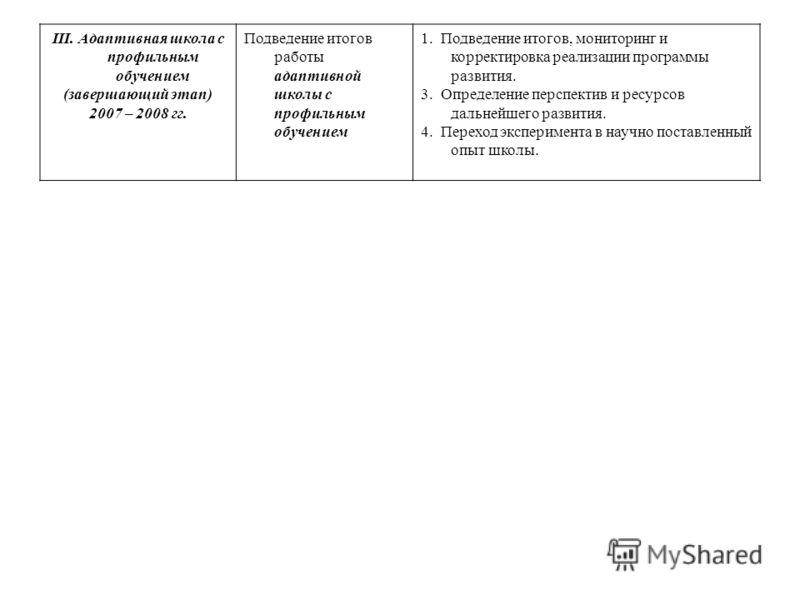 III. Адаптивная школа с профильным обучением (завершающий этап) 2007 – 2008 гг. Подведение итогов работы адаптивной школы с профильным обучением 1. Подведение итогов, мониторинг и корректировка реализации программы развития. 3. Определение перспектив