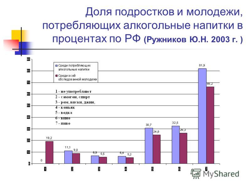 Доля подростков и молодежи, потребляющих алкогольные напитки в процентах по РФ (Ружников Ю.Н. 2003 г. )