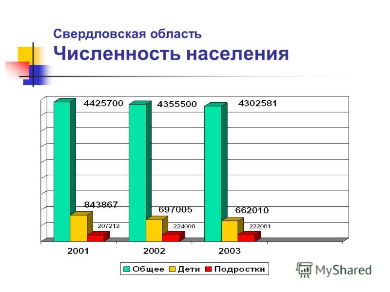 Свердловская область Численность населения