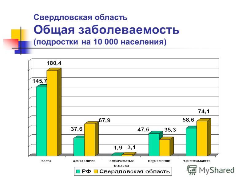 Свердловская область Общая заболеваемость (подростки на 10 000 населения)