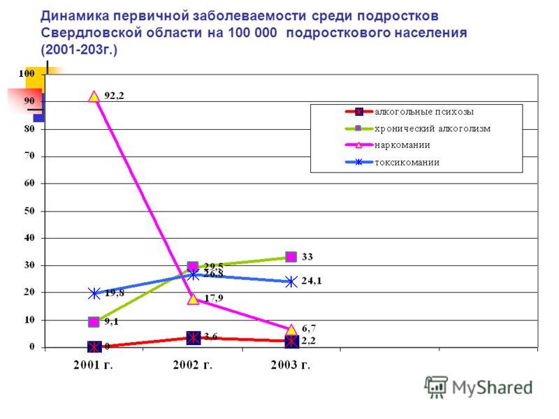Динамика первичной заболеваемости среди подростков Свердловской области на 100 000 подросткового населения (2001-203г.)