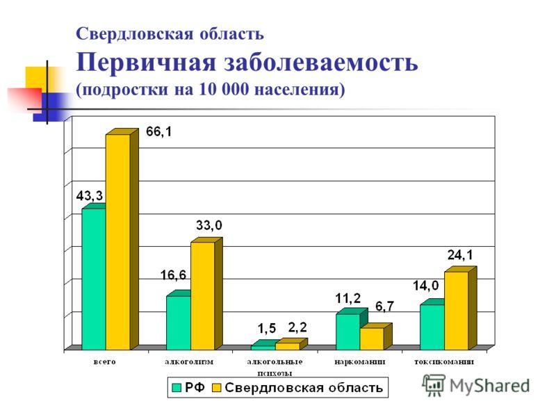 Свердловская область Первичная заболеваемость (подростки на 10 000 населения)