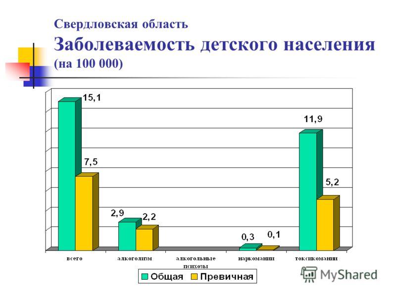 Свердловская область Заболеваемость детского населения (на 100 000)