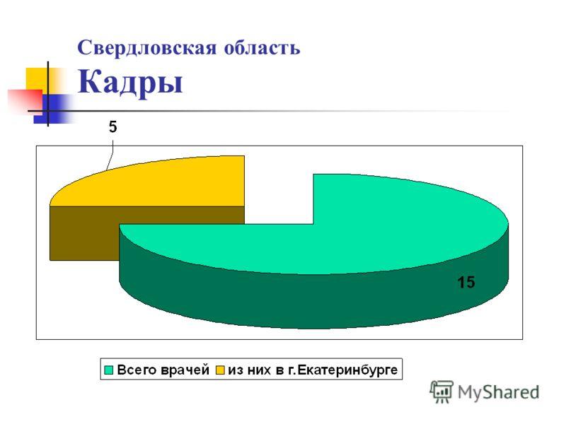 Свердловская область Кадры