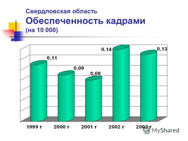 Свердловская область Обеспеченность кадрами (на 10 000)