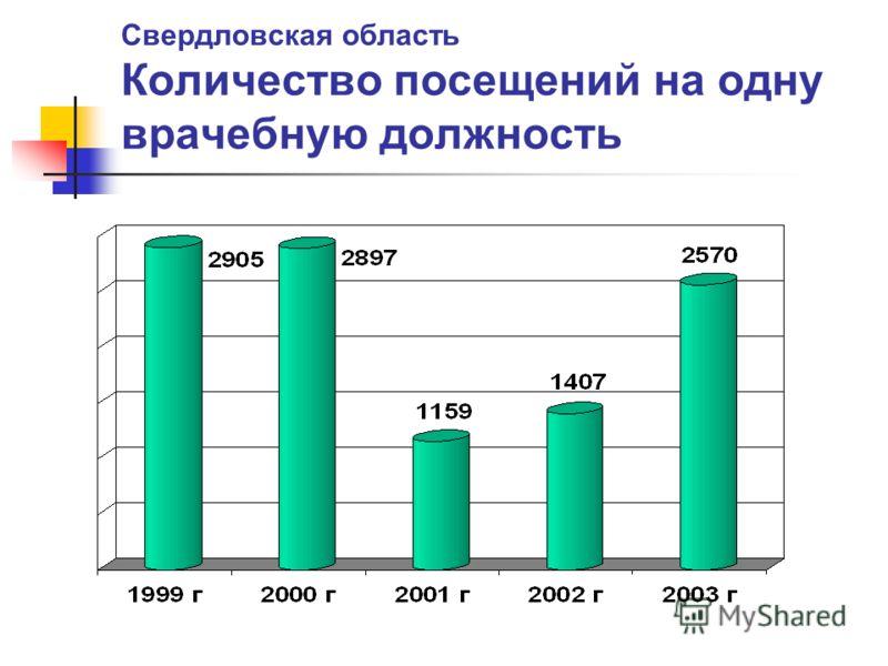 Свердловская область Количество посещений на одну врачебную должность