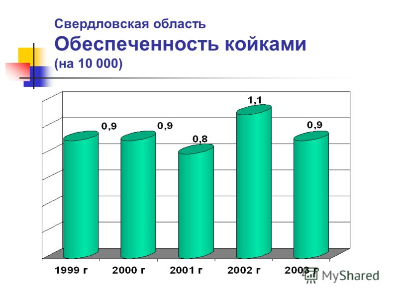 Свердловская область Обеспеченность койками (на 10 000)