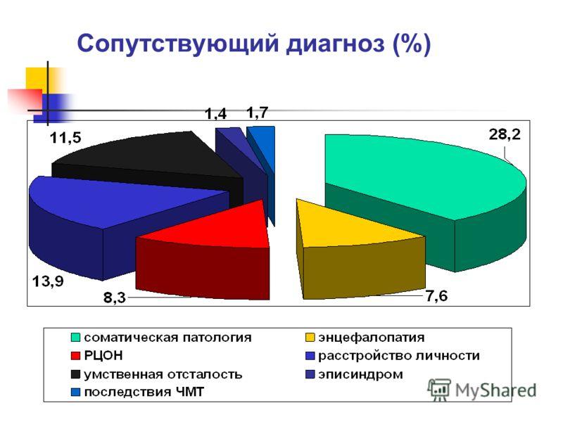 Сопутствующий диагноз (%)
