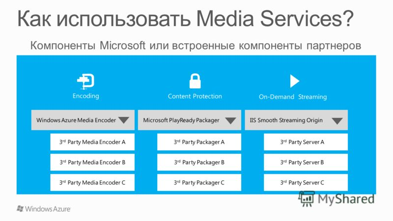 Windows Azure Media Encoder 3 rd Party Media Encoder A 3 rd Party Media Encoder B 3 rd Party Media Encoder C Microsoft PlayReady Packager 3 rd Party Packager A 3 rd Party Packager B 3 rd Party Packager C IIS Smooth Streaming Origin 3 rd Party Server