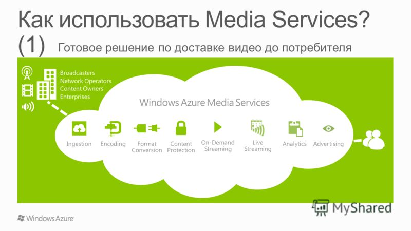 Broadcasters Network Operators Content Owners Enterprises EncodingAnalytics Windows Azure Media Services Live Streaming Format Conversion Content Protection On-Demand Streaming AdvertisingIngestion