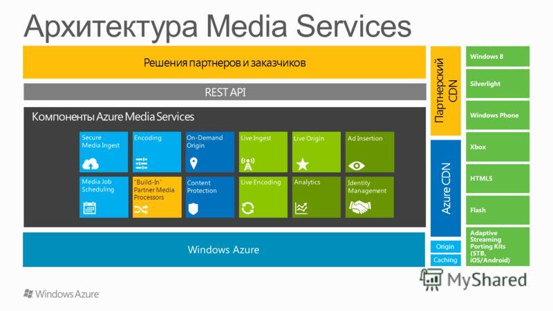 Решения партнеров и заказчиков Azure CDN Партнерский CDN Origin Caching Build-In Partner Media Processors