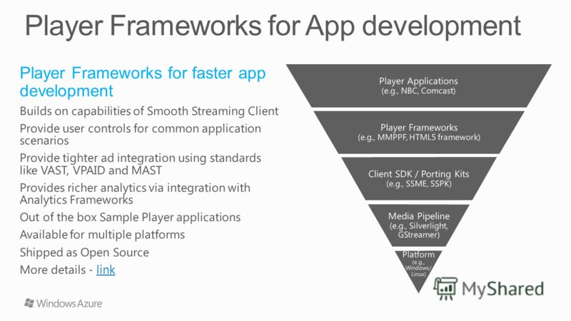 Player Applications (e.g., NBC, Comcast) Player Frameworks (e.g., MMPPF, HTML5 framework) Client SDK / Porting Kits (e.g., SSME, SSPK) Media Pipeline (e.g., Silverlight, GStreamer) Platform (e.g., Windows/ Linux)