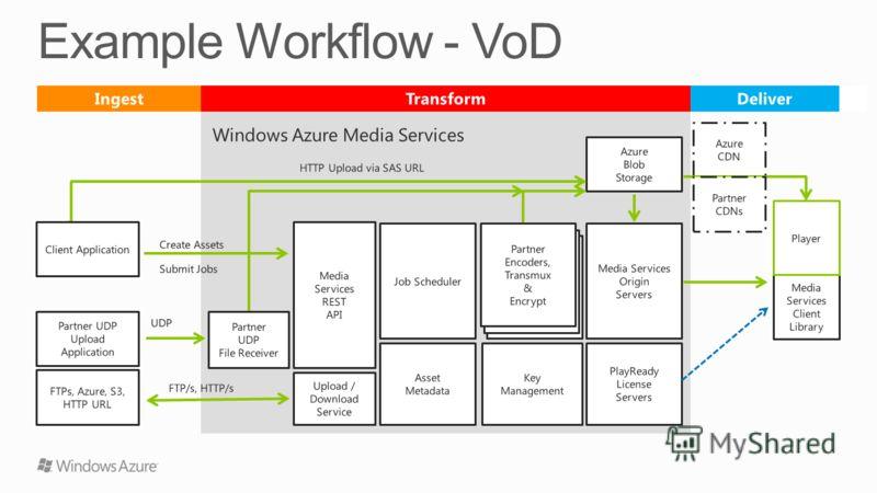 Azure CDN Media Services REST API Partner UDP Upload Application UDP Azure Blob Storage Create Assets Client Application HTTP Upload via SAS URL Submit Jobs Windows Azure Media Services FTPs, Azure, S3, HTTP URL Upload / Download Service Job Schedule