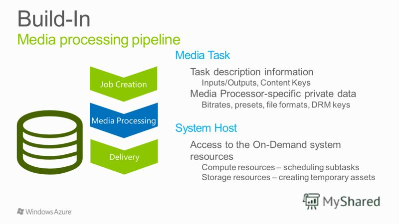 Job Creation Media Processing Delivery Media Processing