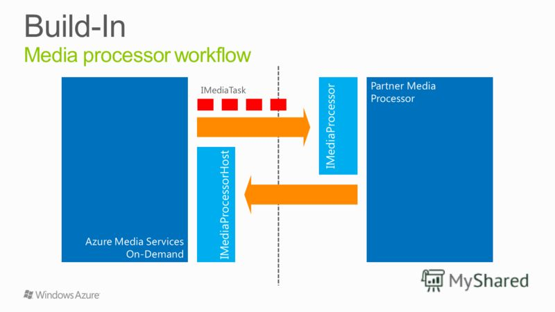 Azure Media Services On-Demand Partner Media Processor IMediaProcessor IMediaProcessorHost IMediaTask