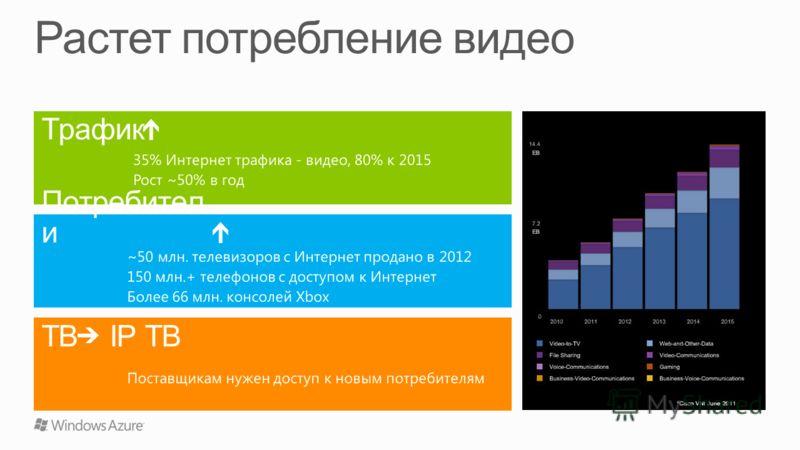 35% Интернет трафика - видео, 80% к 2015 Рост ~50% в год TВ IP TВ ~50 млн. телевизоров с Интернет продано в 2012 150 млн.+ телефонов с доступом к Интернет Более 66 млн. консолей Xbox Поставщикам нужен доступ к новым потребителям Трафик Потребител и