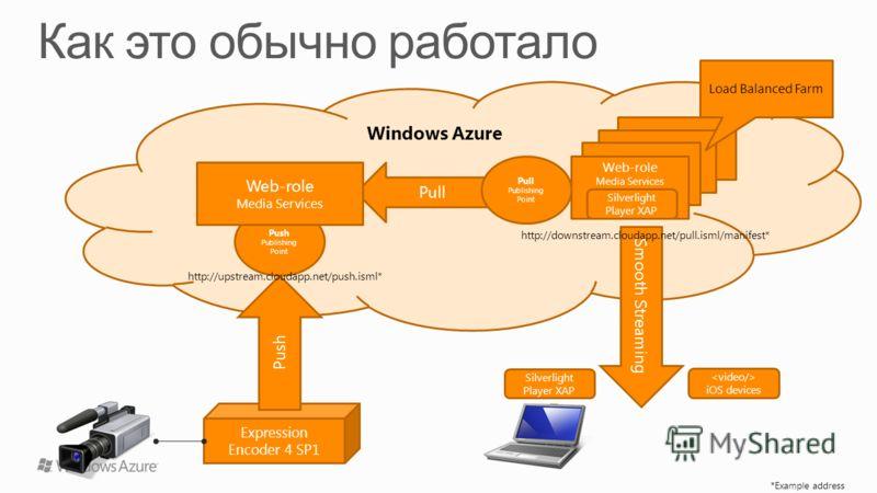 Windows Azure Push Publishing Point Expression Encoder 4 SP1 Push Pull Web-role Media Services Smooth Streaming Web-role Media Services http://upstream.cloudapp.net/push.isml* http://downstream.cloudapp.net/pull.isml/manifest* Web-role Media Services