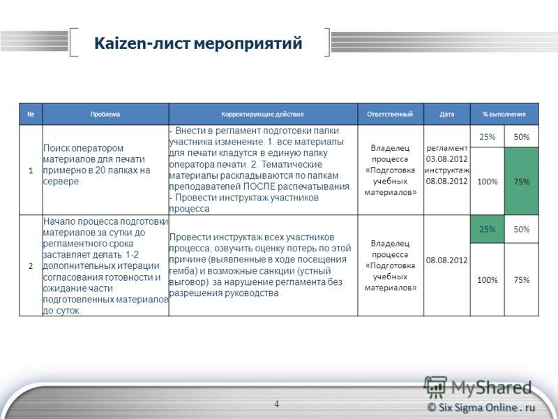 © Six Sigma Online. ru Kaizen-лист мероприятий 4 ПроблемаКорректирующие действияОтветственныйДата% выполнения 1 Поиск оператором материалов для печати примерно в 20 папках на сервере. - Внести в регламент подготовки папки участника изменение: 1. все
