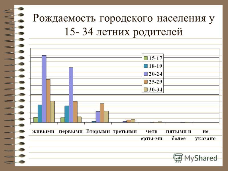 Рождаемость городского населения у 15- 34 летних родителей