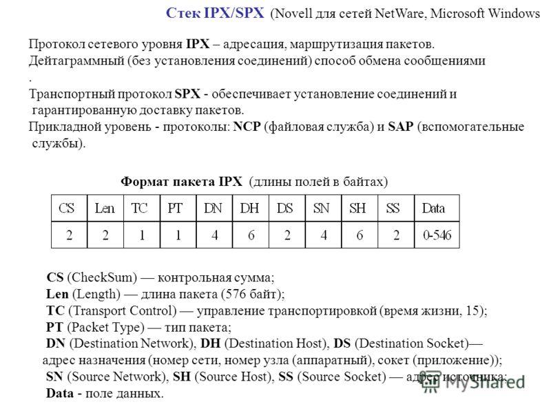 Формат пакета IPX (длины полей в байтах) CS (CheckSum) контрольная сумма; Len (Length) длина пакета (576 байт); ТС (Transport Control) управление транспортировкой (время жизни, 15); PT (Packet Туре) тип пакета; DN (Destination Network), DH (Destinati