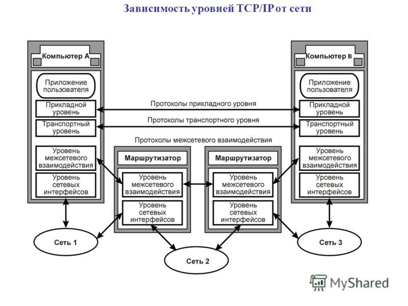 Зависимость уровней TCP/IP от сети