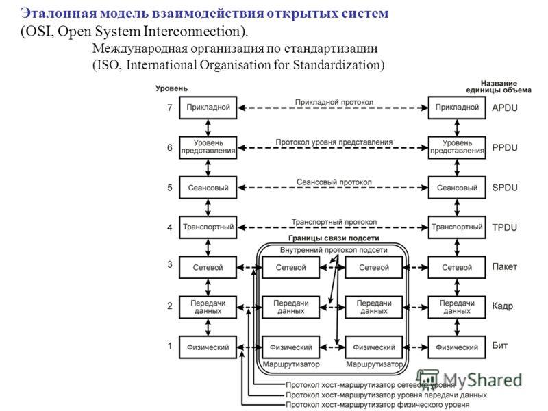 Эталонная модель взаимодействия открытых систем (OSI, Open System Interconnection). Международная организация по стандартизации (ISO, International Organisation for Standardization)