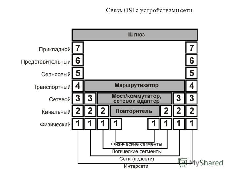 Связь OSI с устройствами сети