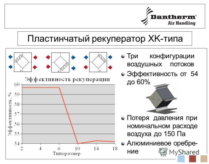 Пластинчатый рекуператор XK-типа Три конфигурации воздушных потоков Эффективность от 54 до 60% Потеря давления при номинальном расходе воздуха до 150 Па Алюминиевое оребре- ние