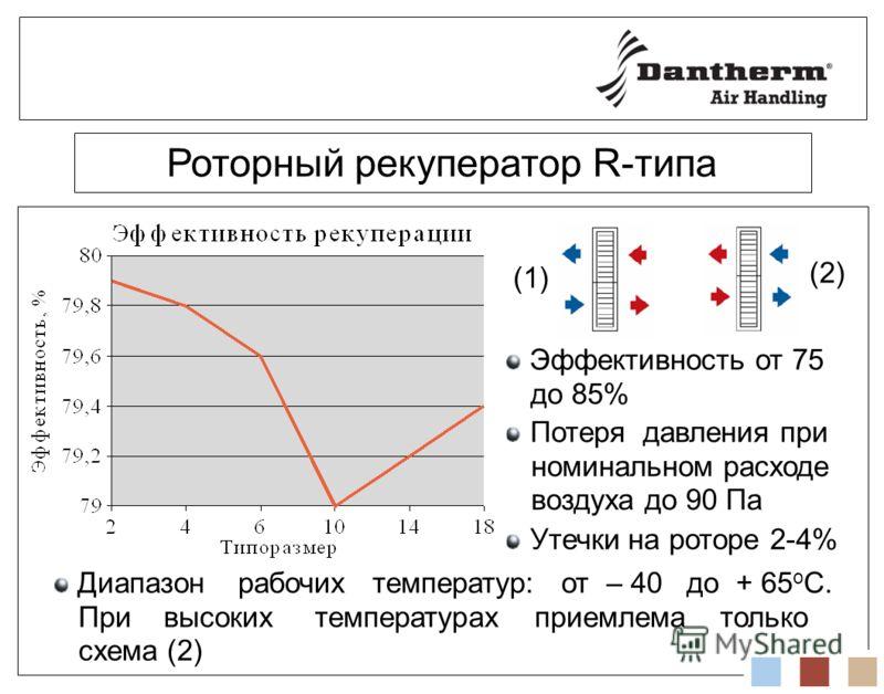 Роторный рекуператор R-типа Эффективность от 75 до 85% Потеря давления при номинальном расходе воздуха до 90 Па Диапазон рабочих температур: от – 40 до + 65 о С. При высоких температурах приемлема только схема (2) (1) (2) Утечки на роторе 2-4%
