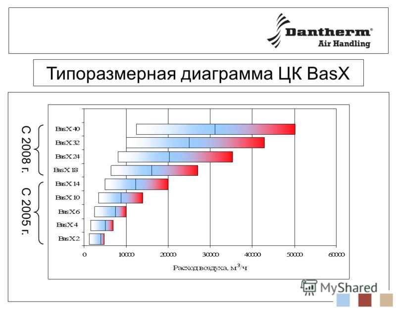Типоразмерная диаграмма ЦК BasX С 2008 г. С 2005 г.
