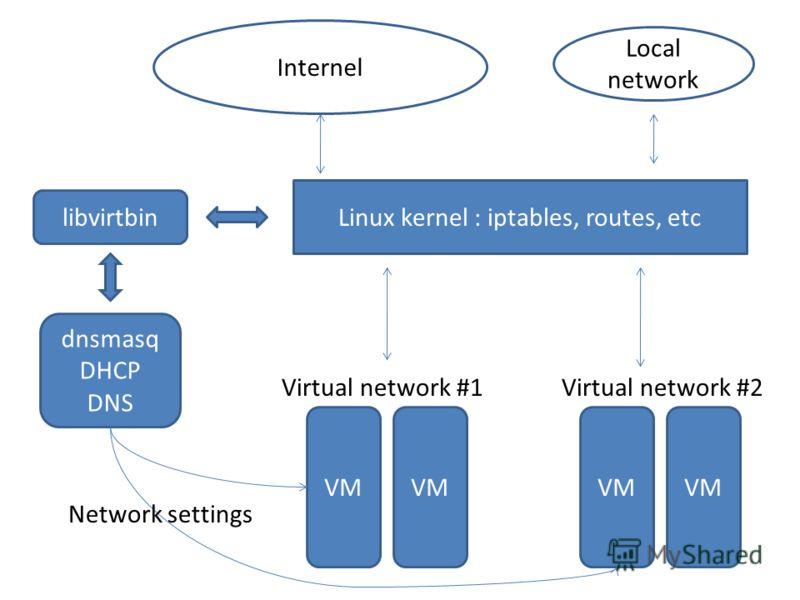 Linux kernel : iptables, routes, etc Internel Local network VM dnsmasq DHCP DNS Virtual network #1Virtual network #2 libvirtbin Network settings