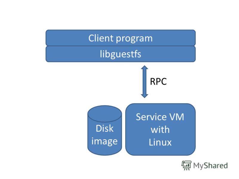 Client program libguestfs Service VM with Linux Disk image RPC