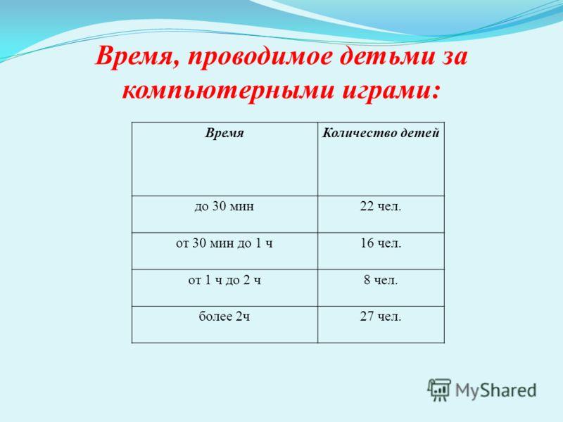 Время, проводимое детьми за компьютерными играми: ВремяКоличество детей до 30 мин22 чел. от 30 мин до 1 ч16 чел. от 1 ч до 2 ч8 чел. более 2ч27 чел.