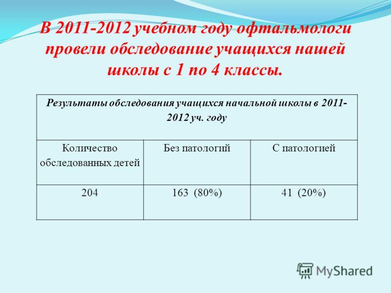 В 2011-2012 учебном году офтальмологи провели обследование учащихся нашей школы с 1 по 4 классы. Результаты обследования учащихся начальной школы в 2011- 2012 уч. году Количество обследованных детей Без патологийС патологией 204163 (80%)41 (20%)