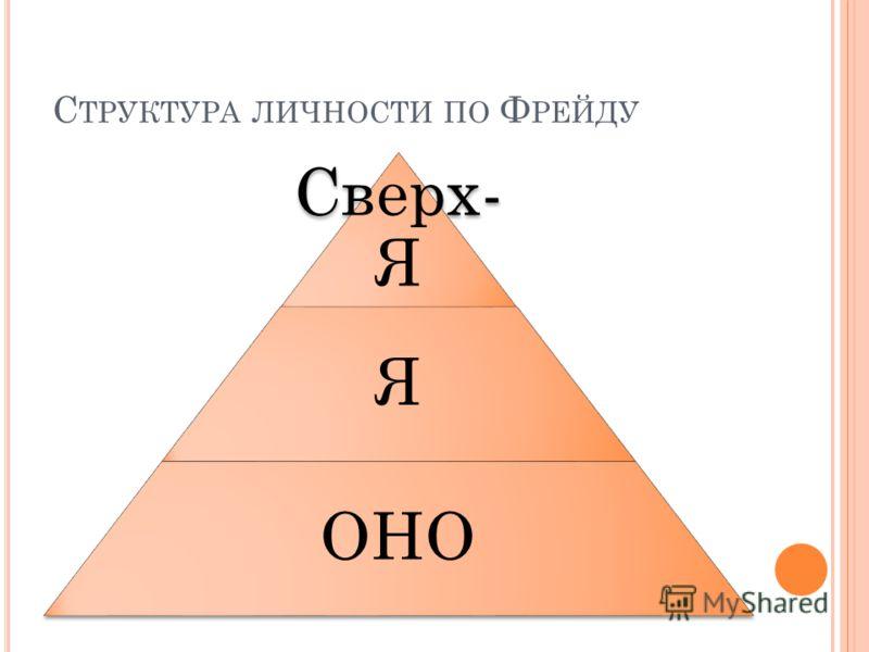 С ТРУКТУРА ЛИЧНОСТИ ПО Ф РЕЙДУ Сверх- Я Я ОНО