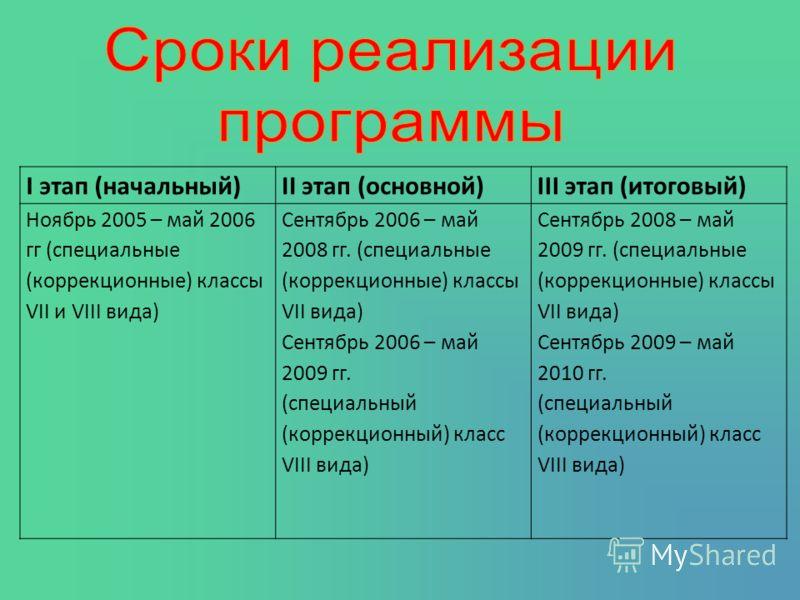 I этап (начальный)II этап (основной)III этап (итоговый) Ноябрь 2005 – май 2006 гг (специальные (коррекционные) классы VII и VIII вида) Сентябрь 2006 – май 2008 гг. (специальные (коррекционные) классы VII вида) Сентябрь 2006 – май 2009 гг. (специальны