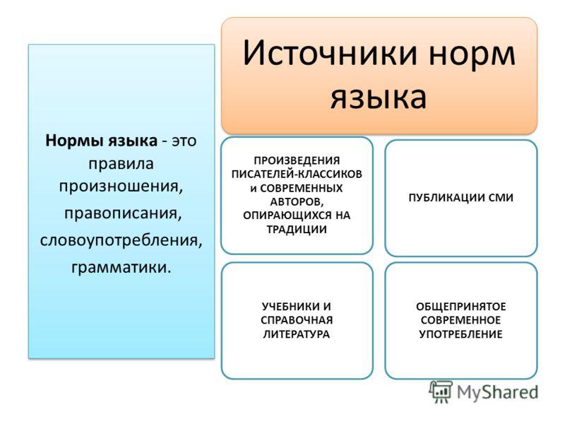 Нормы языка - это правила произношения, правописания, словоупотребления, грамматики. Нормы языка - это правила произношения, правописания, словоупотребления, грамматики. Источники норм языка ПРОИЗВЕДЕНИЯ ПИСАТЕЛЕЙ-КЛАССИКОВ и СОВРЕМЕННЫХ АВТОРОВ, ОПИ