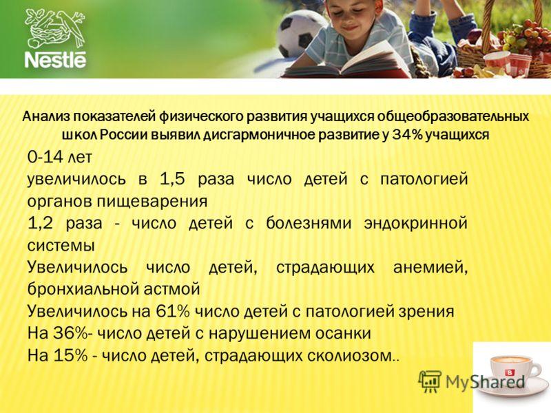 Анализ показателей физического развития учащихся общеобразовательных школ России выявил дисгармоничное развитие у 34% учащихся 0-14 лет увеличилось в 1,5 раза число детей с патологией органов пищеварения 1,2 раза - число детей с болезнями эндокринной