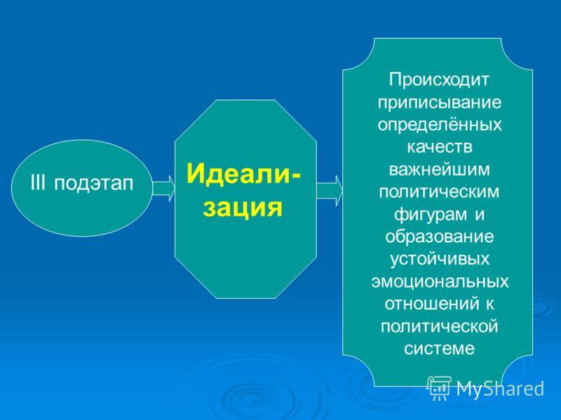 III подэтап Идеали- зация Происходит приписывание определённых качеств важнейшим политическим фигурам и образование устойчивых эмоциональных отношений к политической системе