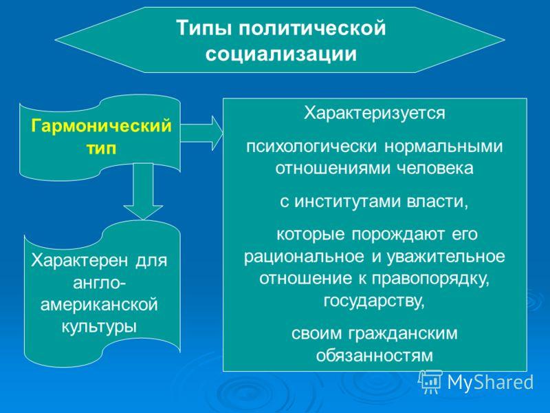 Типы политической социализации Гармонический тип Характеризуется психологически нормальными отношениями человека с институтами власти, которые порождают его рациональное и уважительное отношение к правопорядку, государству, своим гражданским обязанно
