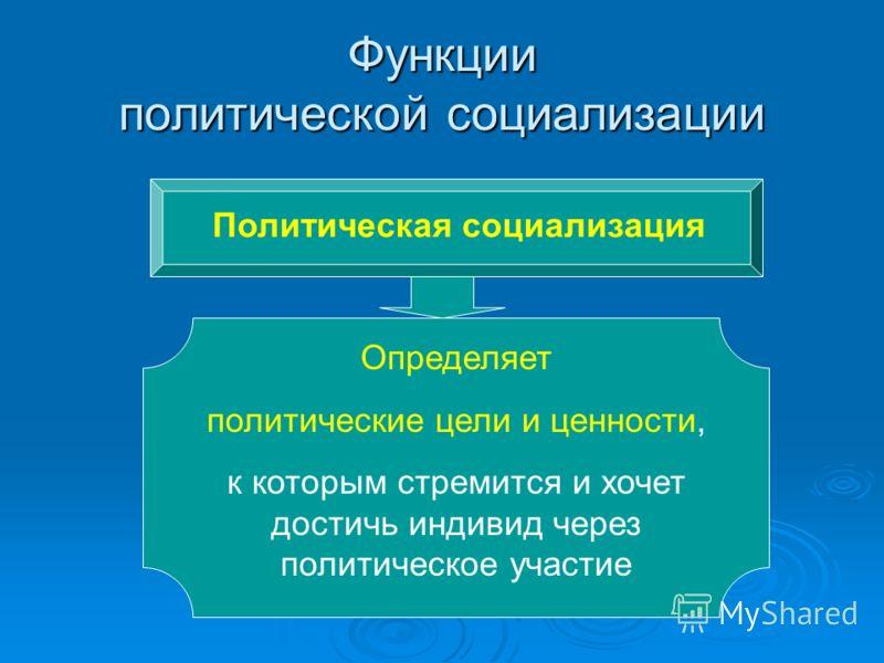 Функции политической социализации Политическая социализация Определяет политические цели и ценности, к которым стремится и хочет достичь индивид через политическое участие