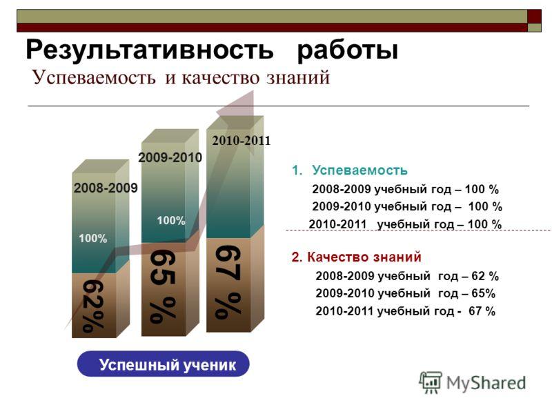 Успеваемость и качество знаний 2. Качество знаний 2008-2009 учебный год – 62 % 2009-2010 учебный год – 65% 2010-2011 учебный год - 67 % 1.Успеваемость 2008-2009 учебный год – 100 % 2009-2010 учебный год – 100 % 2010-2011 учебный год – 100 % 65 % 62%