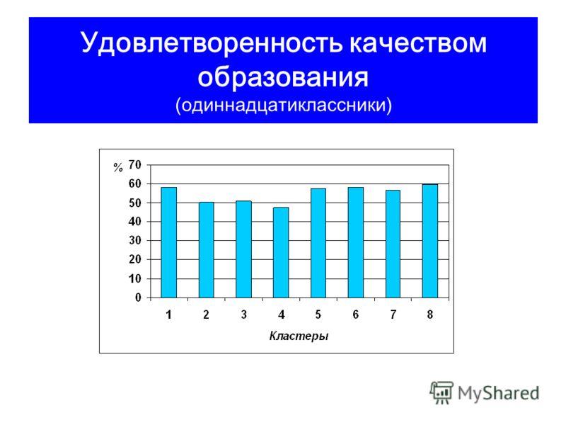 Удовлетворенность качеством образования (одиннадцатиклассники)