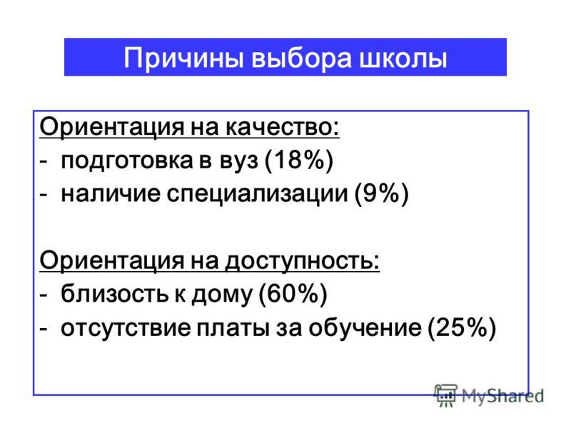 Причины выбора школы Ориентация на качество: -подготовка в вуз (18%) -наличие специализации (9%) Ориентация на доступность: -близость к дому (60%) -отсутствие платы за обучение (25%)