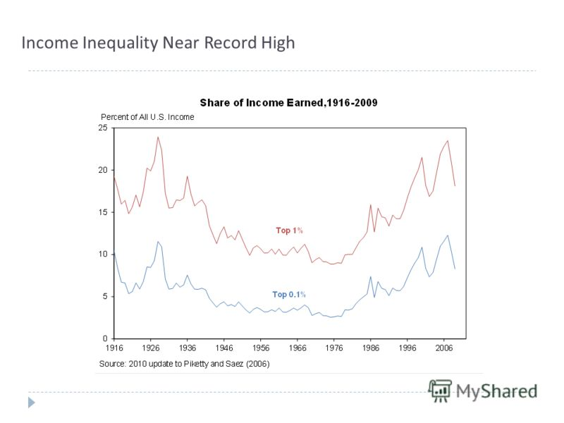 Income Inequality Near Record High